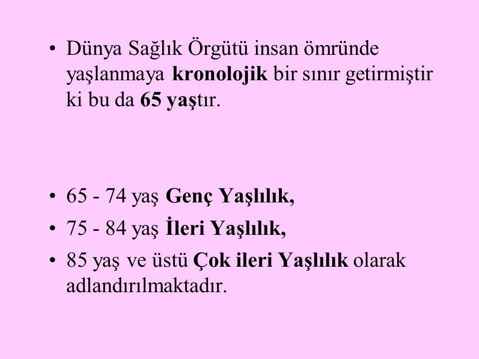 Grafik 1.Türkiye Nüfusunun Yaş Piramitleri, 1935 – 2050*.
