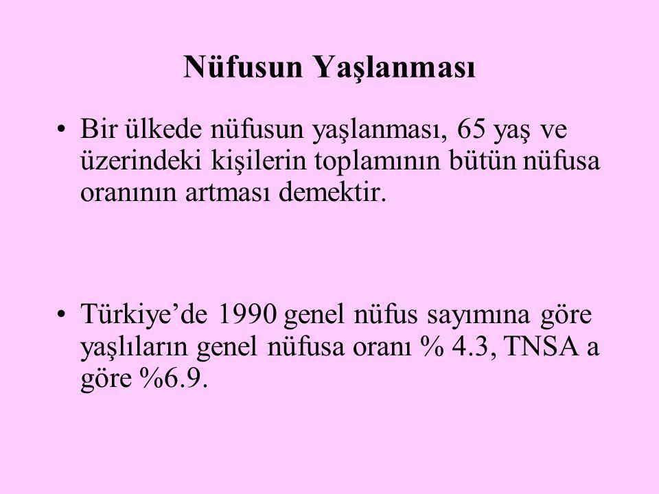Nüfusun Yaşlanması Bir ülkede nüfusun yaşlanması, 65 yaş ve üzerindeki kişilerin toplamının bütün nüfusa oranının artması demektir. Türkiye'de 1990 ge