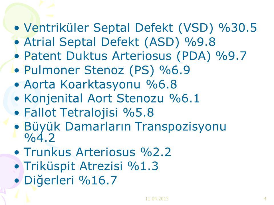 Ventriküler Septal Defekt (VSD) %30.5 Atrial Septal Defekt (ASD) %9.8 Patent Duktus Arteriosus (PDA) %9.7 Pulmoner Stenoz (PS) %6.9 Aorta Koarktasyonu