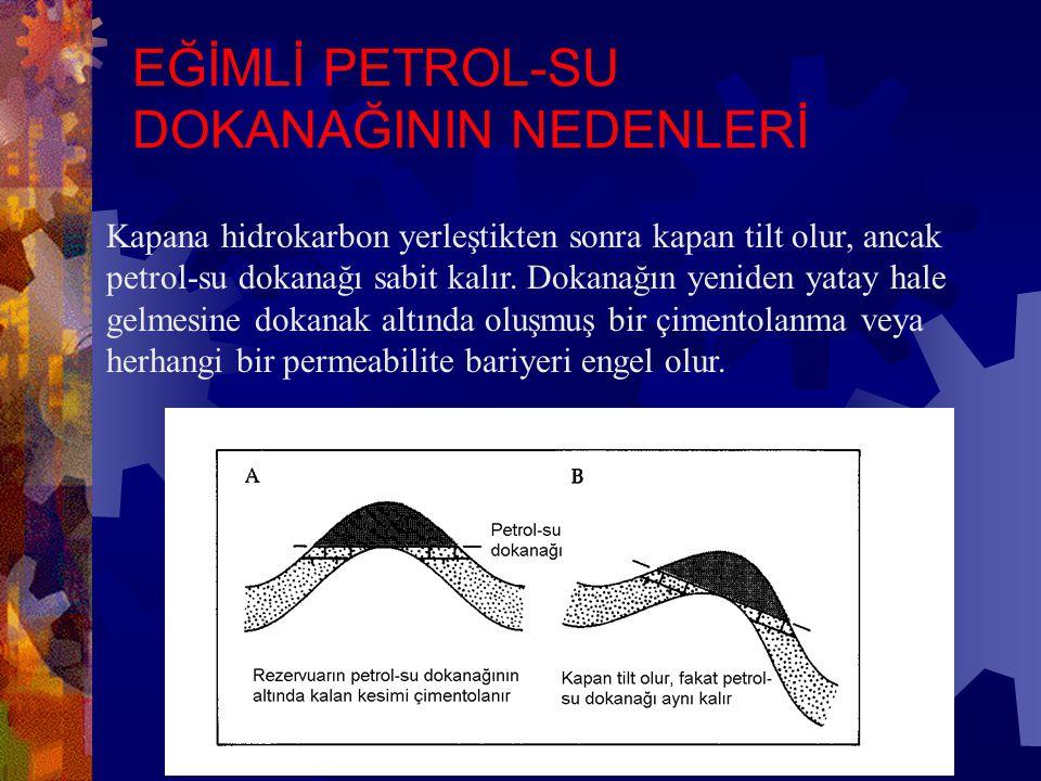 Hidrodinamik akıntı petrol-su dokanağının tilt olmasına (bir yöne doğru eğim kazanmasına) neden olabilir. EĞİMLİ PETROL-SU DOKANAĞININ NEDENLERİ