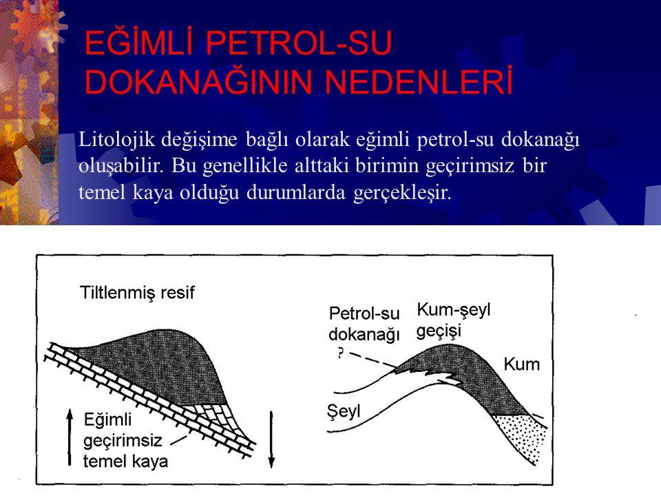 Kapana hidrokarbon yerleştikten sonra kapan tilt olur, ancak petrol-su dokanağı sabit kalır.