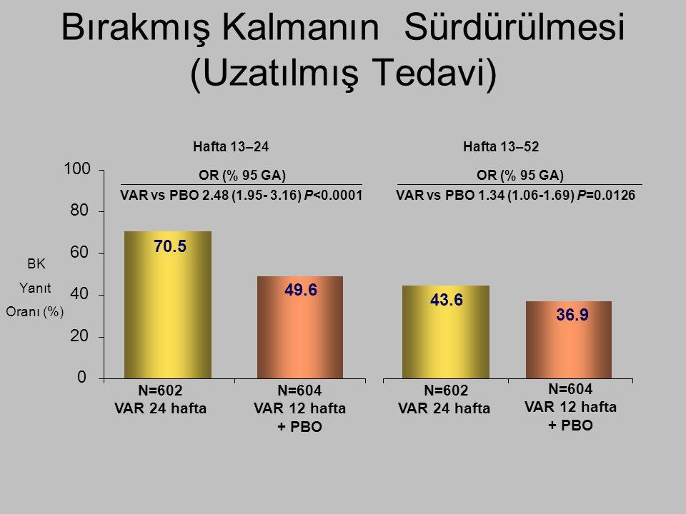 Bırakmış Kalmanın Sürdürülmesi (Uzatılmış Tedavi) Hafta 13–24Hafta 13–52 BK Yanıt Oranı (%) 0 20 40 60 80 100 OR (% 95 GA) VAR vs PBO 2.48 (1.95- 3.16