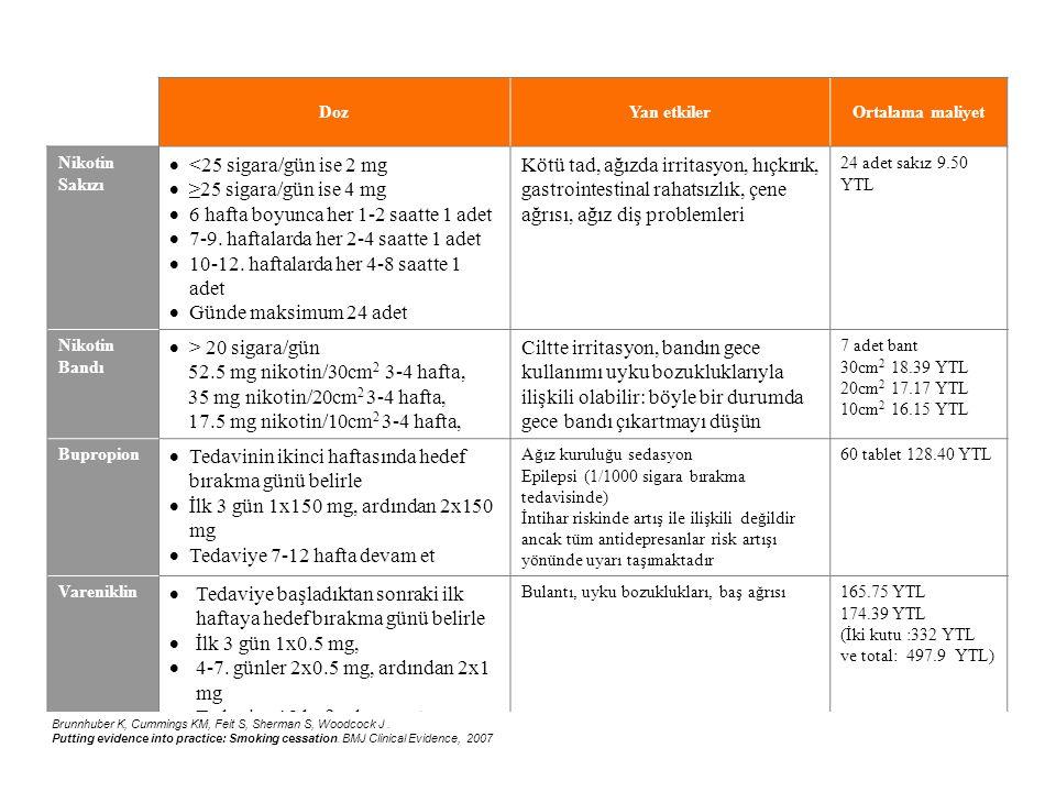 DozYan etkilerOrtalama maliyet Nikotin Sakızı  <25 sigara/gün ise 2 mg  ≥25 sigara/gün ise 4 mg  6 hafta boyunca her 1-2 saatte 1 adet  7-9. hafta