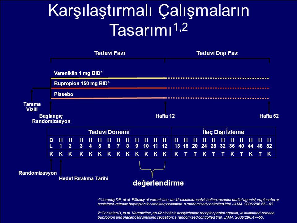 Karşılaştırmalı Çalışmaların Tasarımı 1,2 Tedavi FazıTedavi Dışı Faz Vareniklin 1 mg BID* Bupropion 150 mg BID* Plasebo Tarama Viziti Başlangıç Random