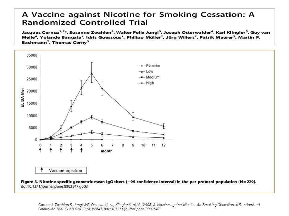 Cornuz J, Zwahlen S, Jungi WF, Osterwalder J, Klingler K, et al. (2008) A Vaccine against Nicotine for Smoking Cessation: A Randomized Controlled Tria