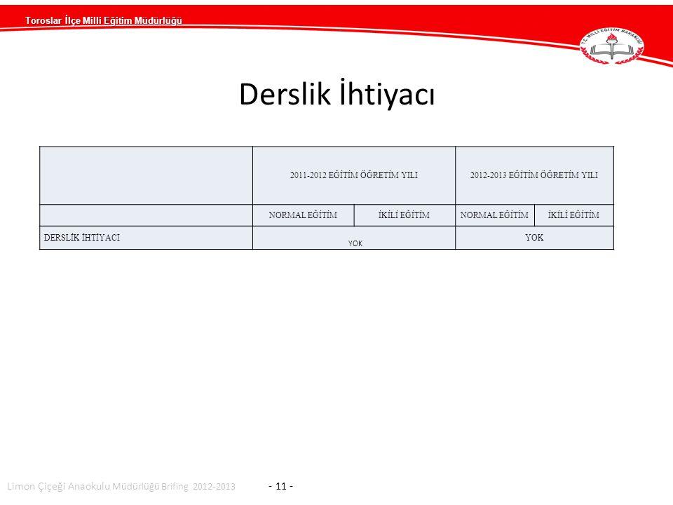 Toroslar İlçe Milli Eğitim Müdürlüğü Limon Çiçeği Anaokulu Müdürlüğü Brifing 2012-2013 - 11 - 2011-2012 EĞİTİM ÖĞRETİM YILI2012-2013 EĞİTİM ÖĞRETİM YILI NORMAL EĞİTİMİKİLİ EĞİTİMNORMAL EĞİTİMİKİLİ EĞİTİM DERSLİK İHTİYACI YOK Derslik İhtiyacı