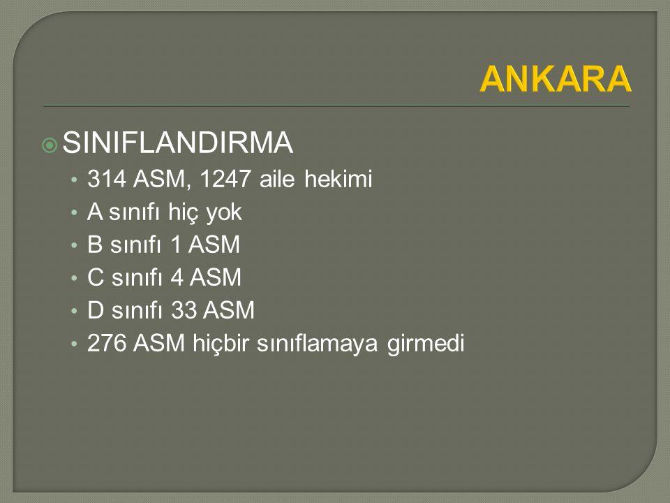 ANKARA  SINIFLANDIRMA 314 ASM, 1247 aile hekimi A sınıfı hiç yok B sınıfı 1 ASM C sınıfı 4 ASM D sınıfı 33 ASM 276 ASM hiçbir sınıflamaya girmedi
