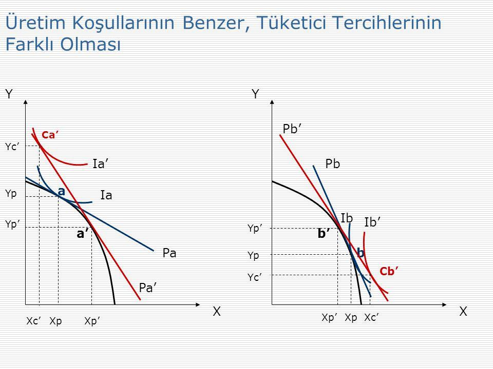 Y X Y X Ia Pa Xp Yp Ib Pb Yp Xp a b Pa' Pb' Ia' Ib' Üretim Koşullarının Farklı, Tüketici Tercihlerinin Benzer Olması
