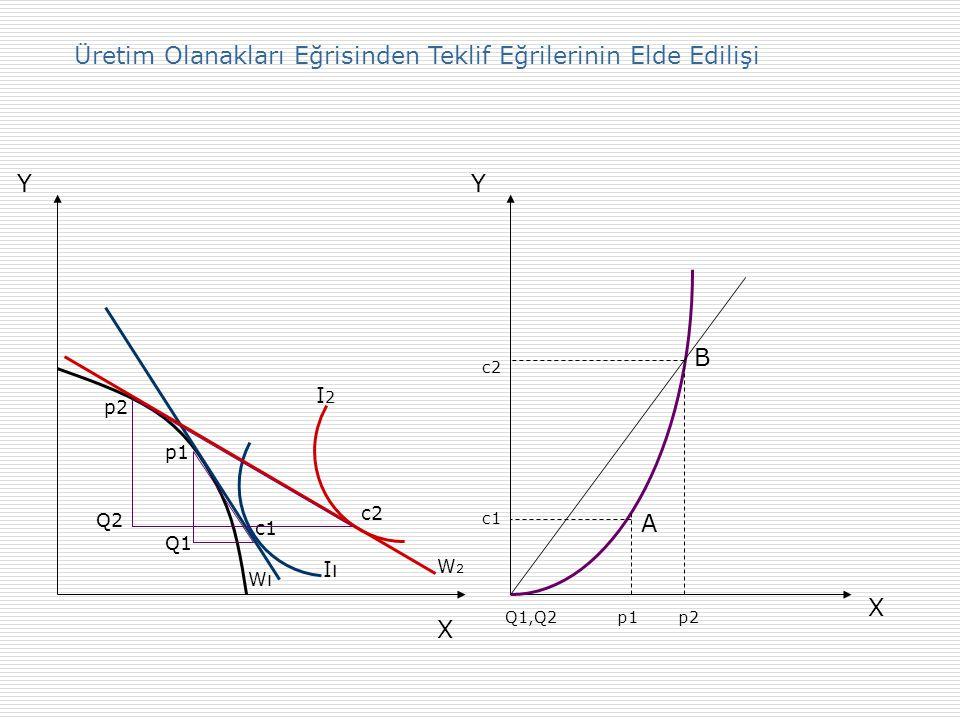 Y Iı Fı I2I2 T1 Fd T2 Fd I3T3 x2 y2 x1 y1 X MRTxy = Px / Py = MRSxy MCy / MCx = Px / Py = dy / dx Dış ticaretin mübadele ve uzmanlaşma etkisi