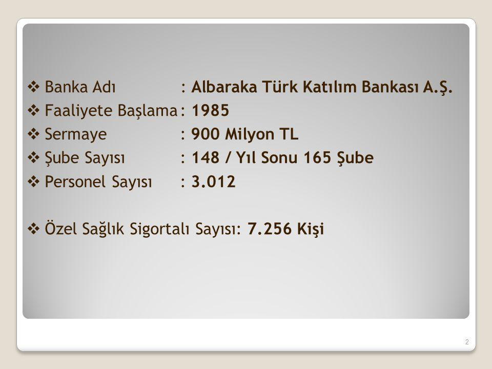  Banka Adı : Albaraka Türk Katılım Bankası A.Ş.  Faaliyete Başlama: 1985  Sermaye: 900 Milyon TL  Şube Sayısı: 148 / Yıl Sonu 165 Şube  Personel