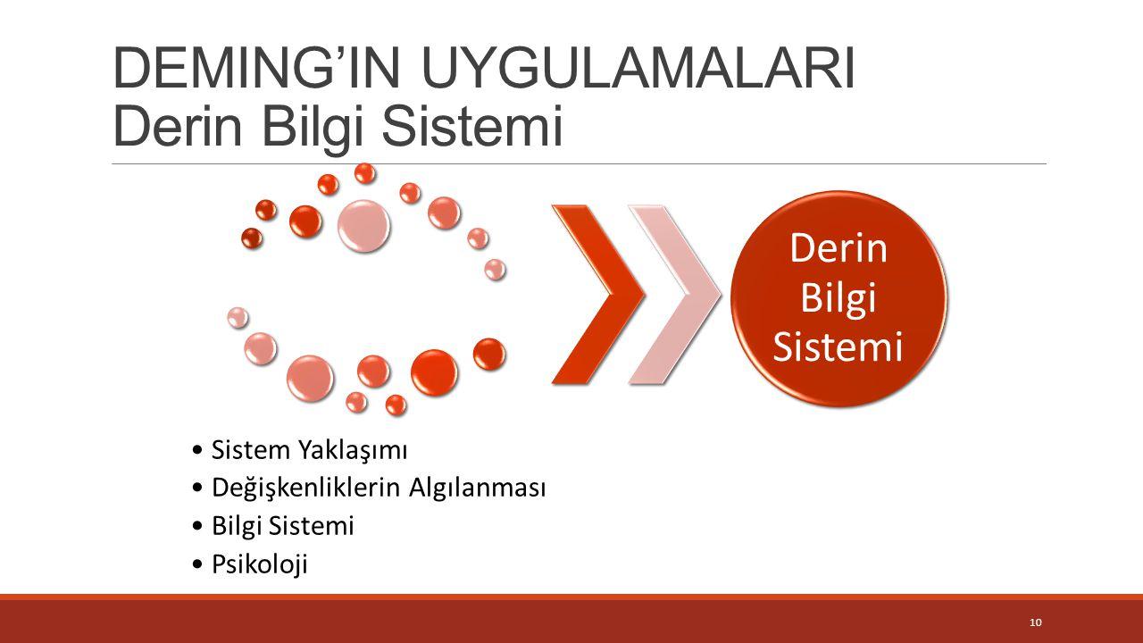 DEMING'IN UYGULAMALARI Derin Bilgi Sistemi 10 Sistem Yaklaşımı Değişkenliklerin Algılanması Bilgi Sistemi Psikoloji Derin Bilgi Sistemi