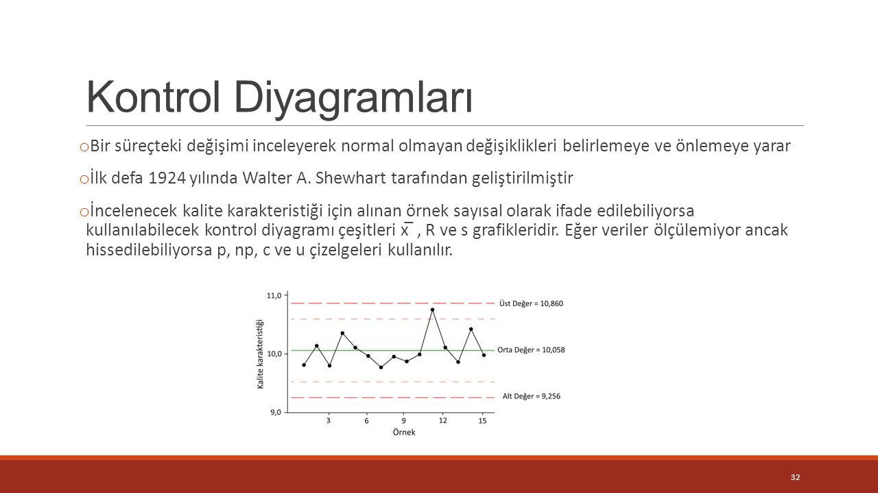 Kontrol Diyagramları o Bir süreçteki değişimi inceleyerek normal olmayan değişiklikleri belirlemeye ve önlemeye yarar o İlk defa 1924 yılında Walter A