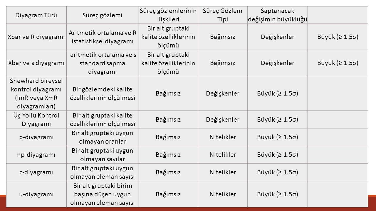 33 Diyagram TürüSüreç gözlemi Süreç gözlemlerinin ilişkileri Süreç Gözlem Tipi Saptanacak değişimin büyüklüğü Xbar ve R diyagramı Aritmetik ortalama v