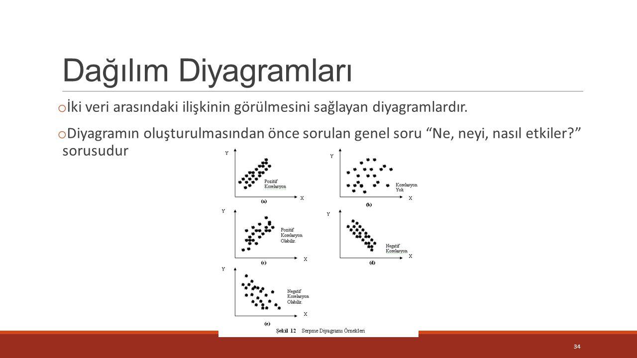 """Dağılım Diyagramları o İki veri arasındaki ilişkinin görülmesini sağlayan diyagramlardır. o Diyagramın oluşturulmasından önce sorulan genel soru """"Ne,"""