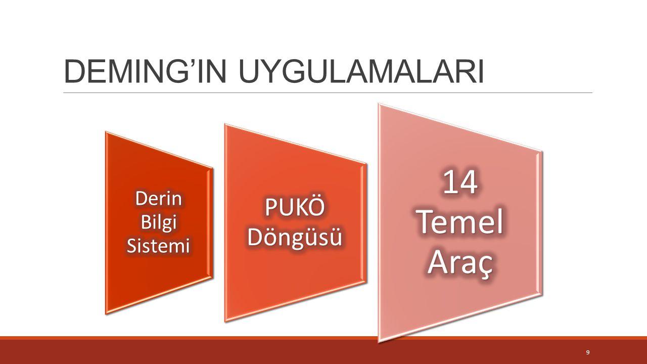DEMING'IN UYGULAMALARI 9