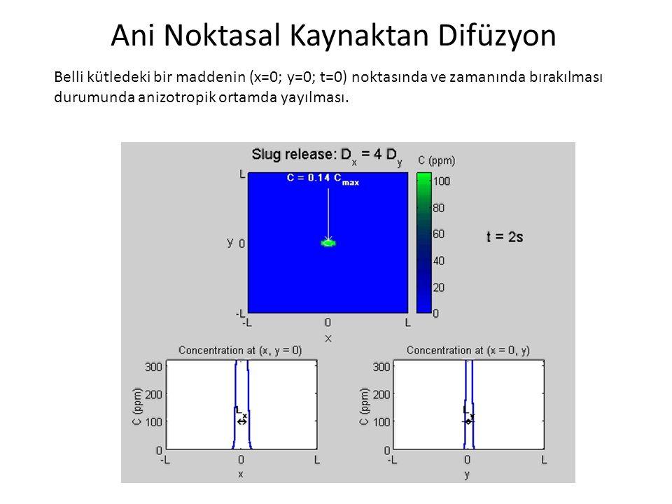 Ani Noktasal Kaynaktan Difüzyon Belli kütledeki bir maddenin (x=0; y=0; t=0) noktasında ve zamanında bırakılması durumunda anizotropik ortamda yayılması.