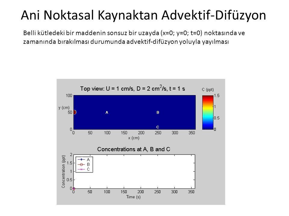 Ani Noktasal Kaynaktan Advektif-Difüzyon Belli kütledeki bir maddenin sonsuz bir uzayda (x=0; y=0; t=0) noktasında ve zamanında bırakılması durumunda advektif-difüzyon yoluyla yayılması
