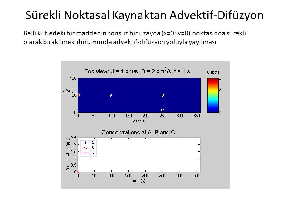 Sürekli Noktasal Kaynaktan Advektif-Difüzyon Belli kütledeki bir maddenin sonsuz bir uzayda (x=0; y=0) noktasında sürekli olarak bırakılması durumunda advektif-difüzyon yoluyla yayılması