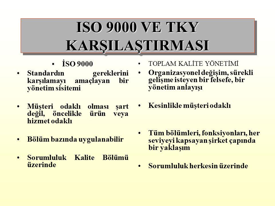 ISO 9000' İN BAŞARILI OLMASI İÇİN ATILMASI GEREKEN TEMEL ADIMLAR 1.HEDEFLER ÜZERİNDE ANLAŞMA SAĞLANMALI 2.DETAYLI PLAN YAPILMALI 3.GEREKLİ ORTAM HAZIR