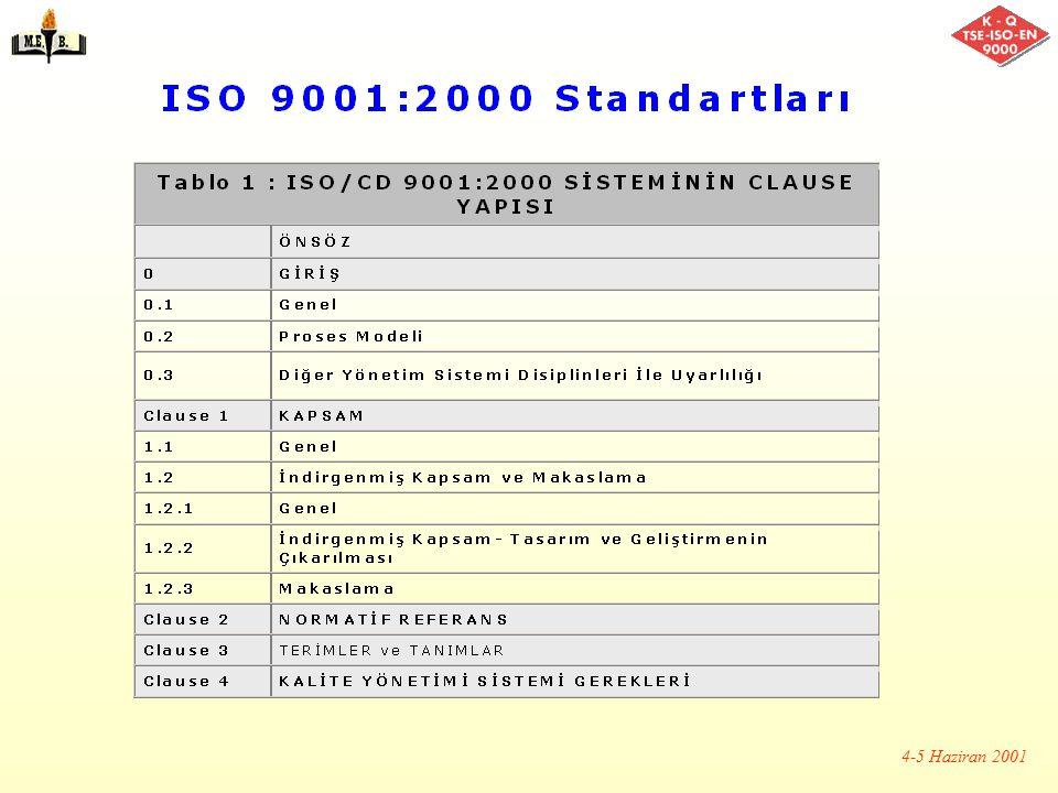 2001 YILI İTİBARİYLE TÜRKİYE'DE TS-EN-ISO 9000 BELGELİ KURULUŞ SAYISI TS-EN-ISO 9001325 Adet (Örnek: Siemens, Pirelli, Brisa, Altınyıldız, Beko, Eczac