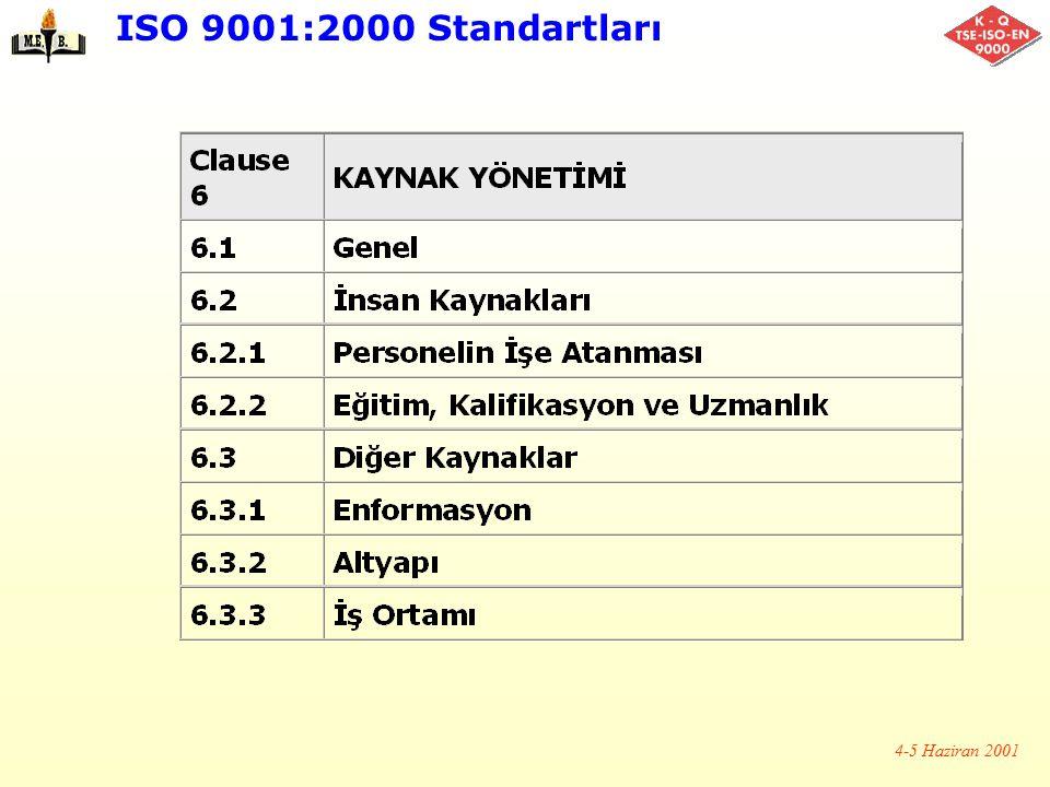 ISO 9001:2000 Standartları