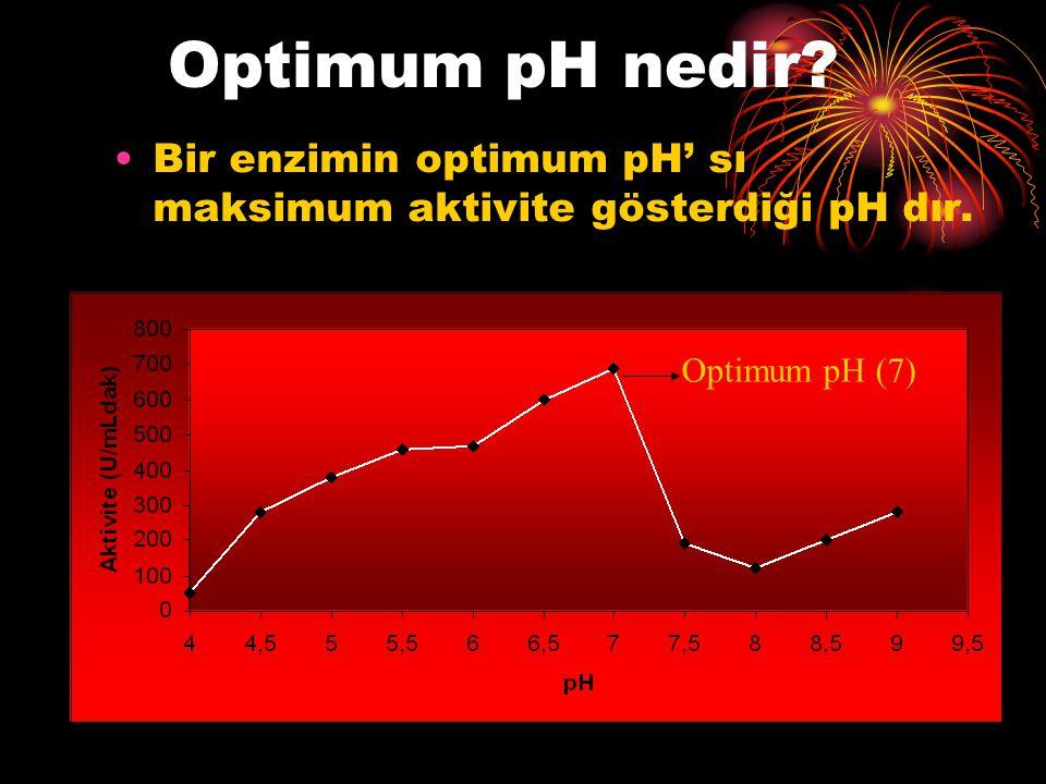 Optimum pH nedir? Bir enzimin optimum pH' sı maksimum aktivite gösterdiği pH dır. Optimum pH (7)