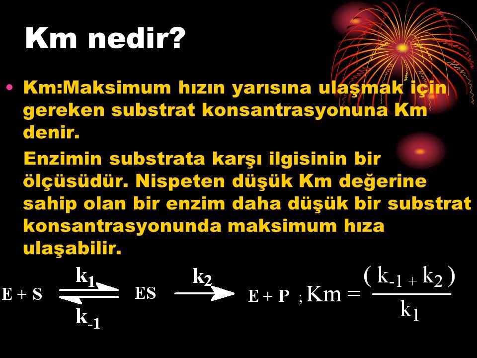Km nedir? Km:Maksimum hızın yarısına ulaşmak için gereken substrat konsantrasyonuna Km denir. Enzimin substrata karşı ilgisinin bir ölçüsüdür. Nispete