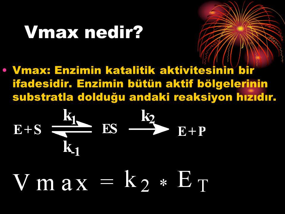 Vmax nedir? Vmax: Enzimin katalitik aktivitesinin bir ifadesidir. Enzimin bütün aktif bölgelerinin substratla dolduğu andaki reaksiyon hızıdır.