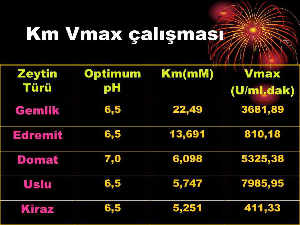 Km Vmax çalışması Zeytin Türü Optimum pH Km(mM)Vmax (U/ml.dak) Gemlik 6,522,493681,89 Edremit 6,513,691810,18 Domat 7,06,0985325,38 Uslu 6,55,7477985,95 Kiraz 6,55,251411,33