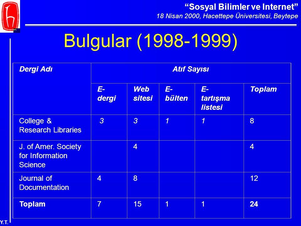 """""""Sosyal Bilimler ve Internet"""" 18 Nisan 2000, Hacettepe Üniversitesi, Beytepe Y.T. Bulgular (1998-1999) Dergi AdıAtıf Sayısı E- dergi Web sitesi E- bül"""