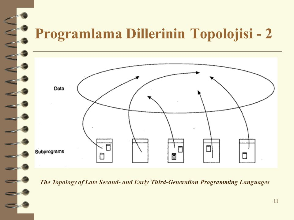 Programlama Dillerinin Topolojisi - 2 11 The Topology of Late Second- and Early Third-Generation Programming Languages