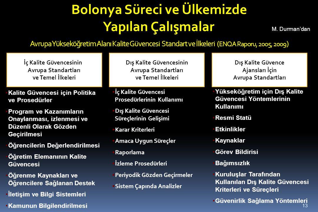 Avrupa Yükseköğretim Alanı Kalite Güvencesi Standart ve İlkeleri ( ENQA Raporu, 2005, 2009 ) Kalite Güvencesi için Politika ve Prosedürler Program ve
