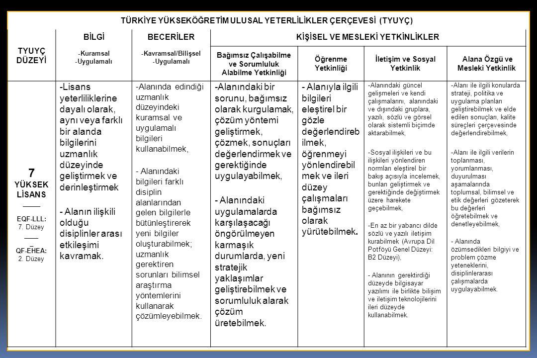 17 TÜRKİYE YÜKSEKÖĞRETİM ULUSAL YETERLİLİKLER ÇERÇEVESİ (TYUYÇ) TYUYÇ DÜZEYİ BİLGİ - Kuramsal - Uygulamalı BECERİLER - Kavramsal/Bilişsel - Uygulamalı