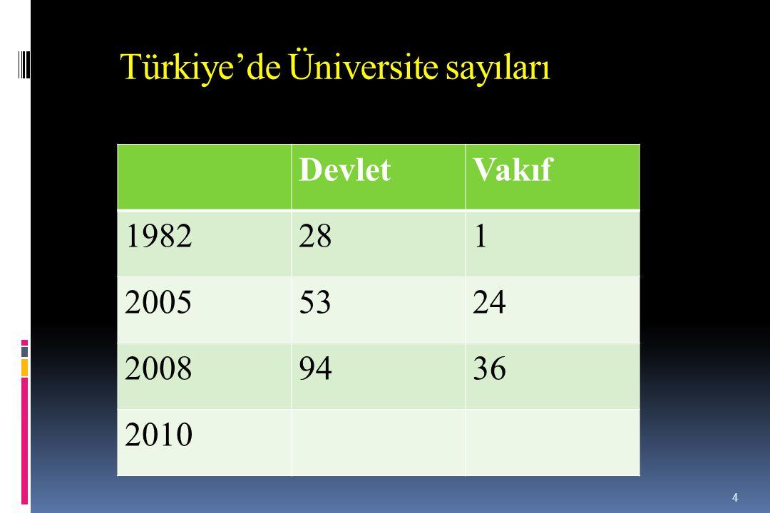 Türkiye'de Üniversite sayıları DevletVakıf 1982281 20055324 20089436 2010 4