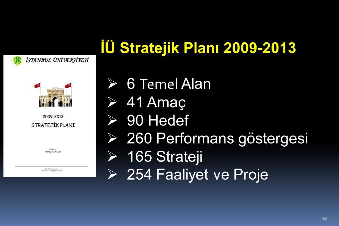44 İÜ Stratejik Planı 2009-2013  6 Temel Alan  41 Amaç  90 Hedef  260 Performans göstergesi  165 Strateji  254 Faaliyet ve Proje