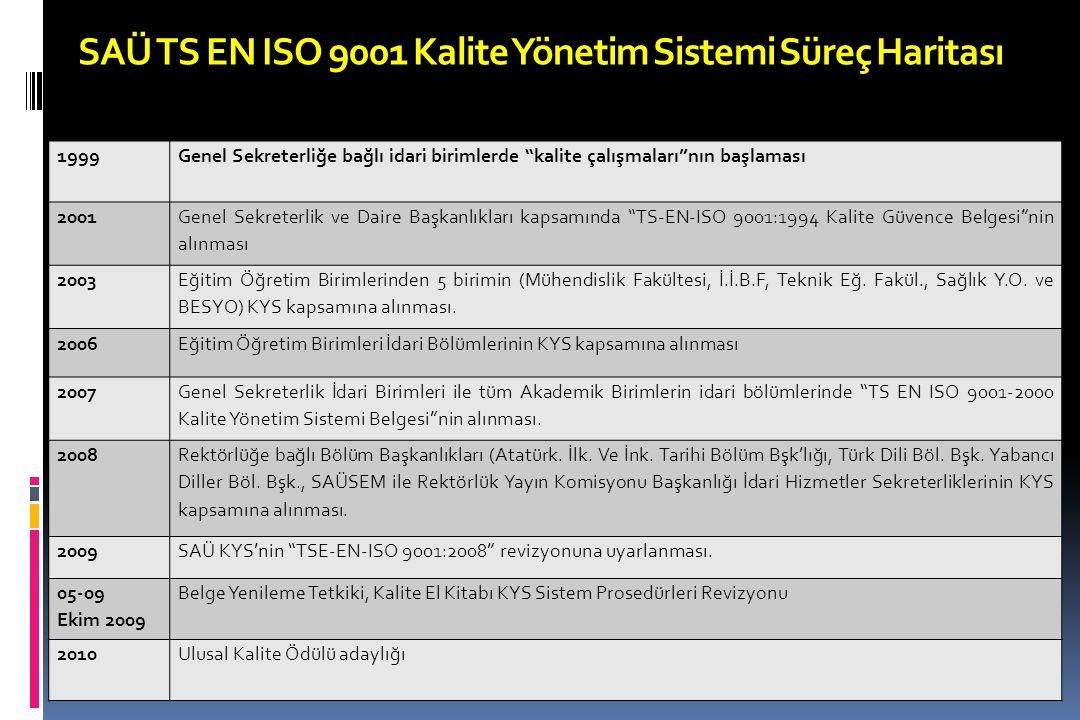 """SAÜ TS EN ISO 9001 Kalite Yönetim Sistemi Süreç Haritası 1999Genel Sekreterliğe bağlı idari birimlerde """"kalite çalışmaları""""nın başlaması 2001 Genel Se"""