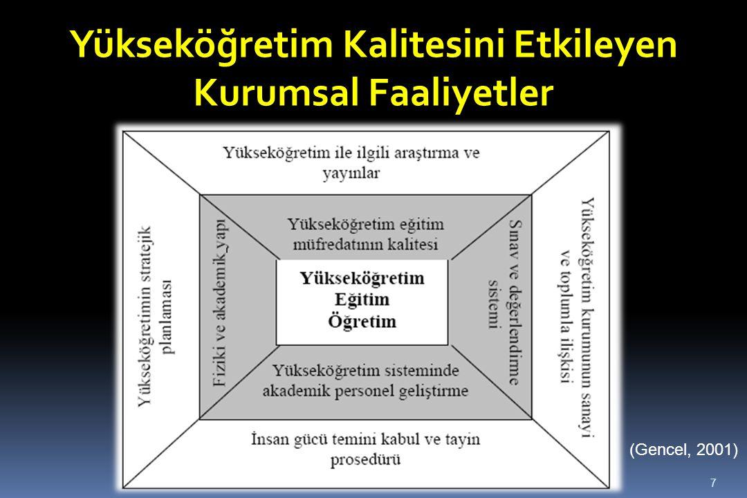 (Gencel, 2001) 7 Yükseköğretim Kalitesini Etkileyen Kurumsal Faaliyetler