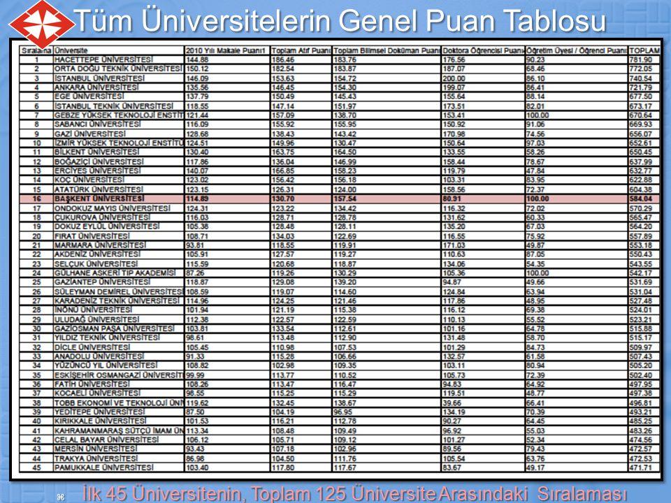 Tüm Üniversitelerin Genel Puan Tablosu  İlk 45 Üniversitenin, Toplam 125 Üniversite Arasındaki Sıralaması