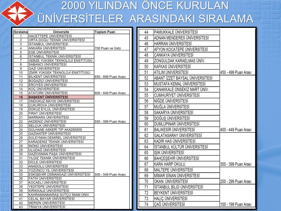 2000 YILINDAN ÖNCE KURULAN ÜNİVERSİTELER ARASINDAKI SIRALAMA