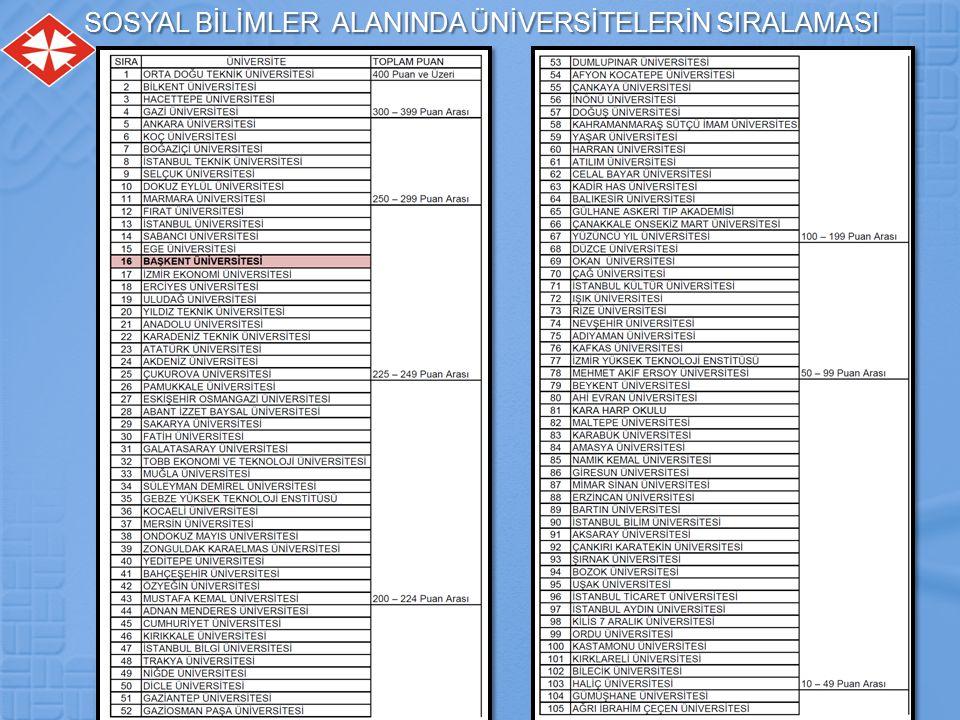 SOSYAL BİLİMLER ALANINDA ÜNİVERSİTELERİN SIRALAMASI