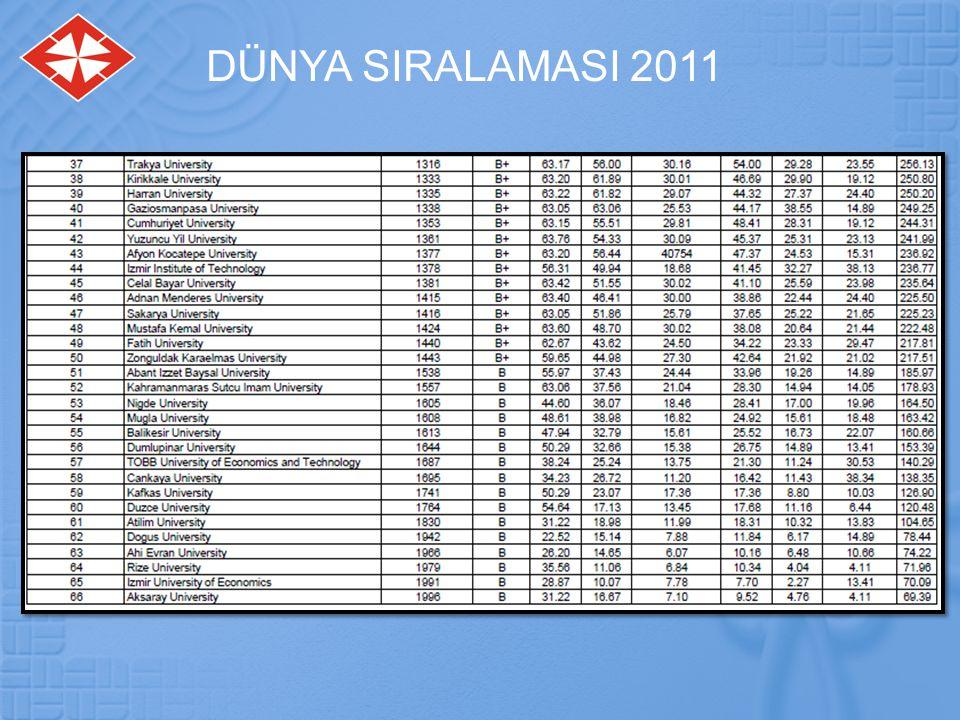  Dünya sıralamasında Başkent Üniversitesi 2010 yılında 1046.