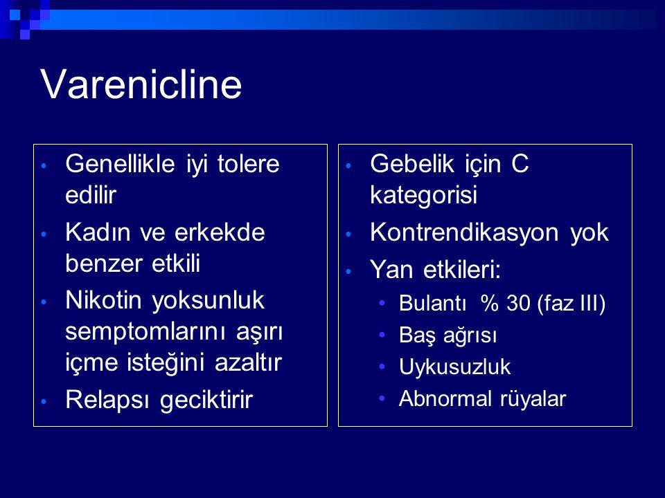 Varenicline Genellikle iyi tolere edilir Kadın ve erkekde benzer etkili Nikotin yoksunluk semptomlarını aşırı içme isteğini azaltır Relapsı geciktirir