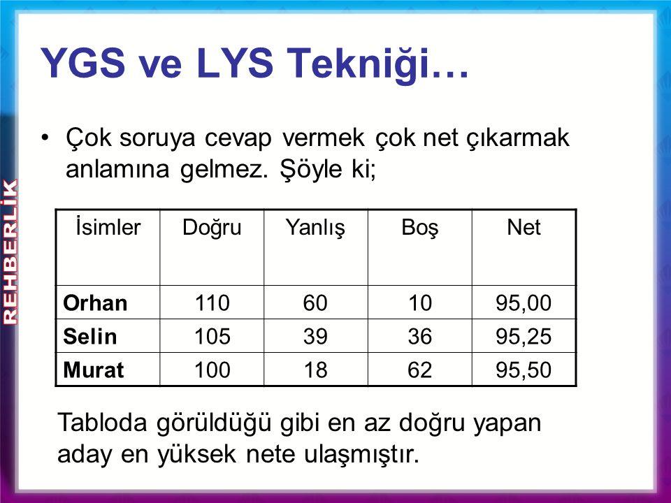 YGS ve LYS Tekniği… Çok soruya cevap vermek çok net çıkarmak anlamına gelmez. Şöyle ki; İsimlerDoğruYanlışBoşNet Orhan110601095,00 Selin105393695,25 M