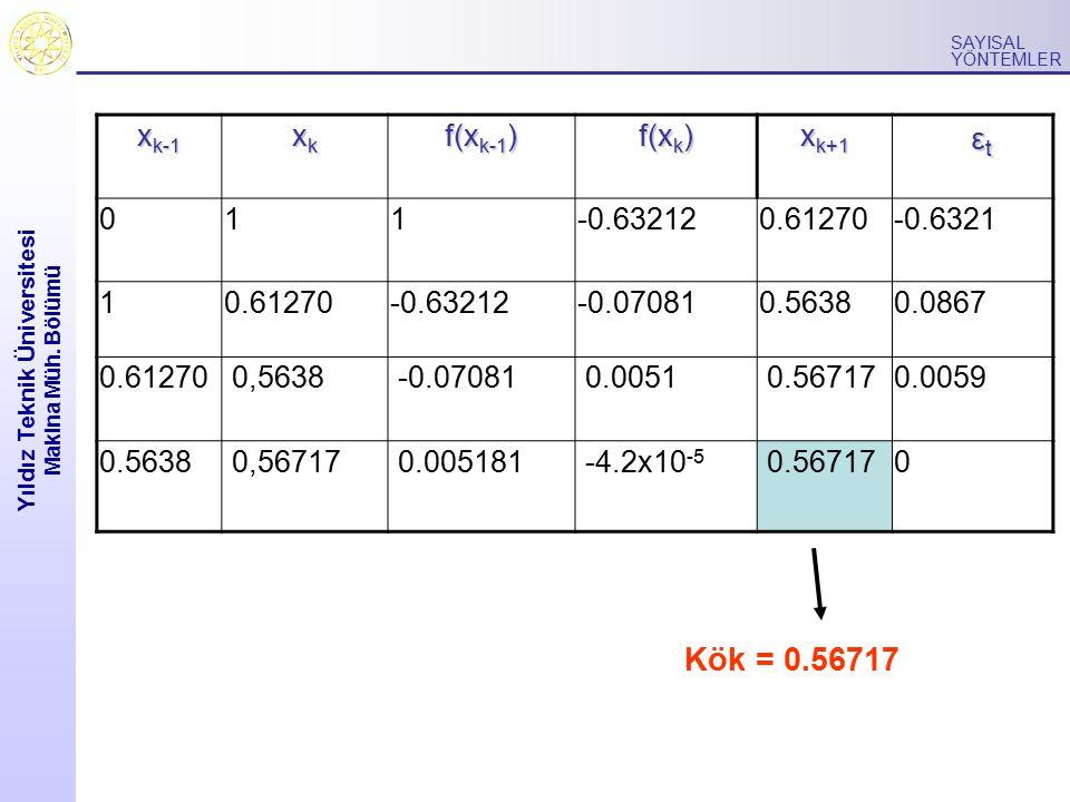 Yıldız Teknik Üniversitesi Makina Müh. Bölümü SAYISAL YÖNTEMLER x k-1 xkxkxkxk f(x k-1 ) f(x k ) x k+1 ε t ε t 011-0.632120.61270-0.6321 10.61270-0.63