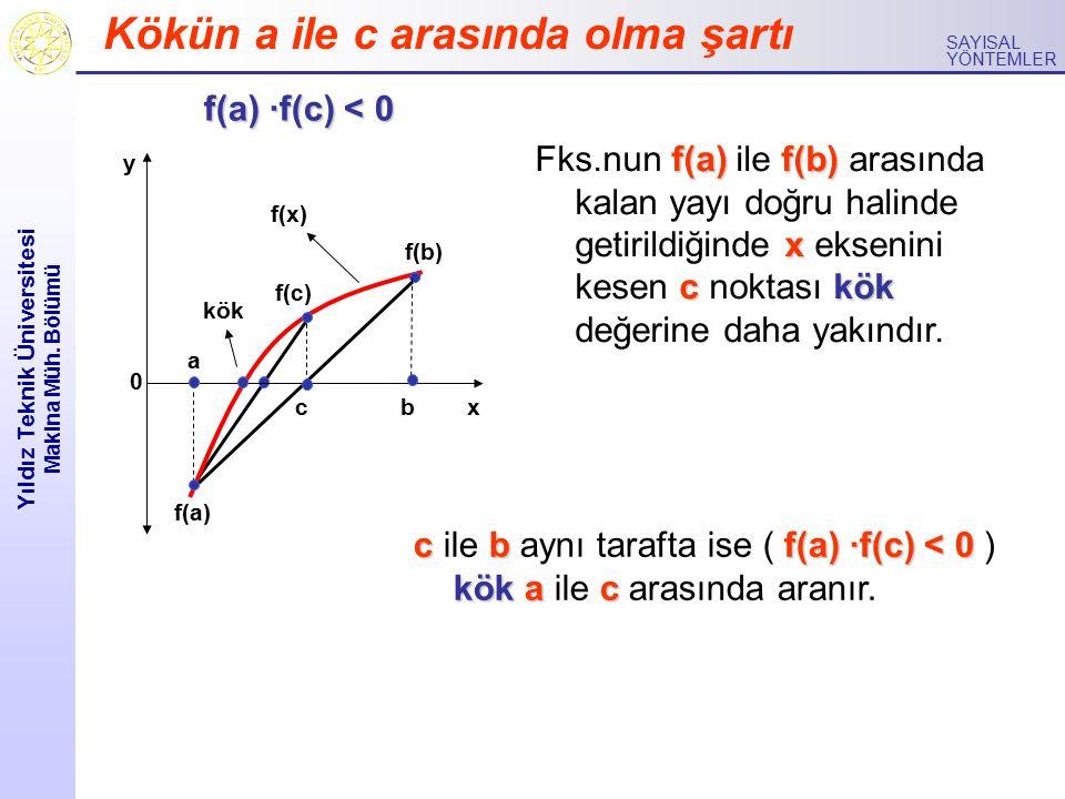 Yıldız Teknik Üniversitesi Makina Müh. Bölümü SAYISAL YÖNTEMLER f(a) ·f(c) < 0 0 y x a kök bc f(b) f(a) f(x) f(c) cbf(a) ·f(c) < 0 kökac c ile b aynı
