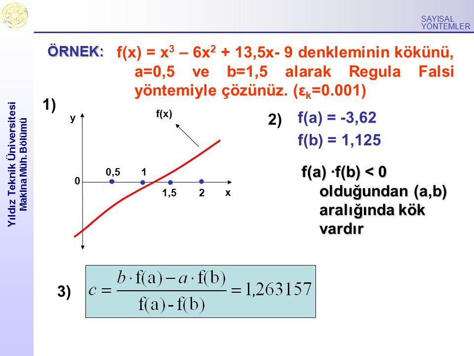 Yıldız Teknik Üniversitesi Makina Müh. Bölümü SAYISAL YÖNTEMLER f(x) = x 3 – 6x 2 + 13,5x- 9 denkleminin kökünü, a=0,5 ve b=1,5 alarak Regula Falsi yö