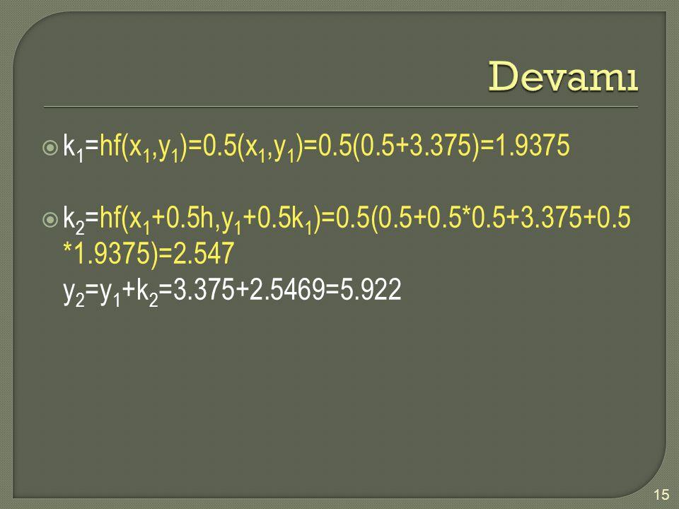 15  k 1 =hf(x 1,y 1 )=0.5(x 1,y 1 )=0.5(0.5+3.375)=1.9375  k 2 =hf(x 1 +0.5h,y 1 +0.5k 1 )=0.5(0.5+0.5*0.5+3.375+0.5 *1.9375)=2.547 y 2 =y 1 +k 2 =3