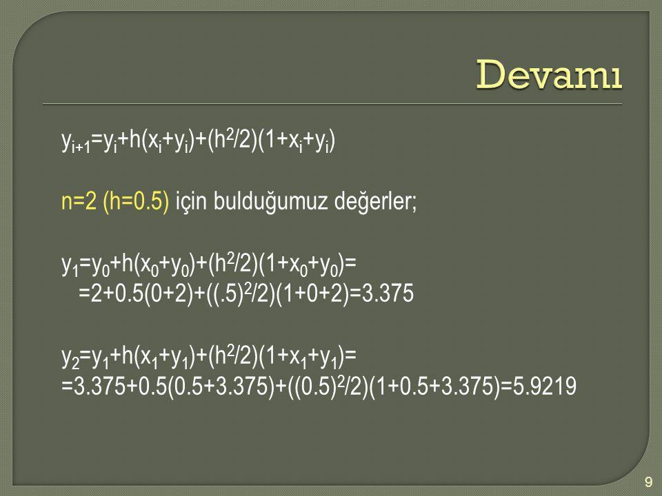 y i+1 =y i +h(x i +y i )+(h 2 /2)(1+x i +y i ) n=2 (h=0.5) için bulduğumuz değerler; y 1 =y 0 +h(x 0 +y 0 )+(h 2 /2)(1+x 0 +y 0 )= =2+0.5(0+2)+((.5) 2