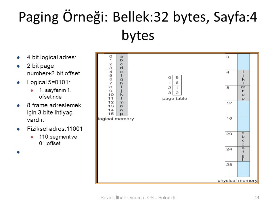 Paging Örneği: Bellek:32 bytes, Sayfa:4 bytes Sevinç İlhan Omurca - OS - Bolum 944 4 bit logical adres: 2 bit page number+2 bit offset Logical 5=0101: