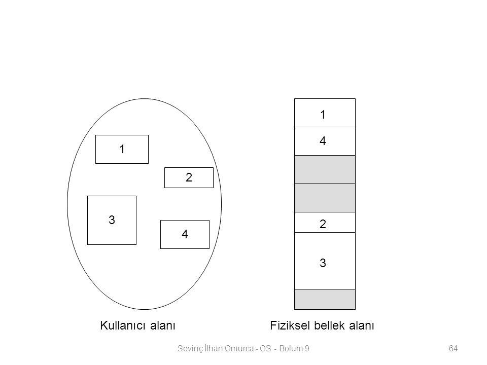 Sevinç İlhan Omurca - OS - Bolum 964 1 3 2 4 1 4 2 3 Kullanıcı alanıFiziksel bellek alanı